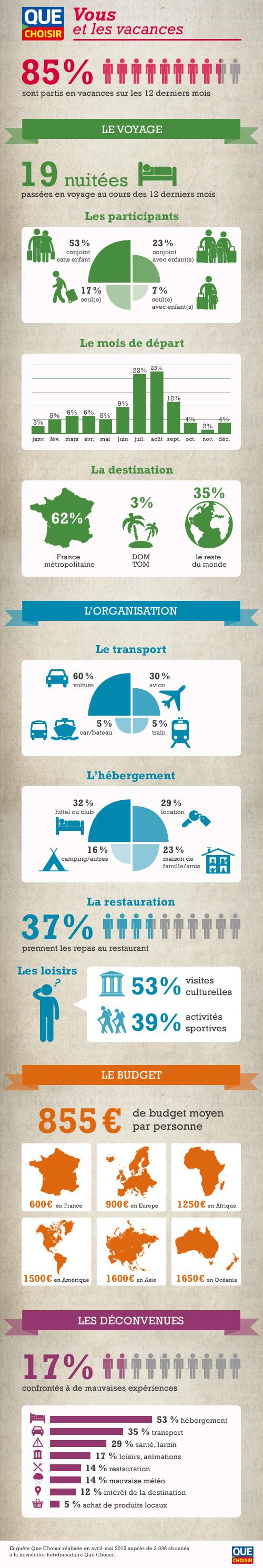 infographie-vacances